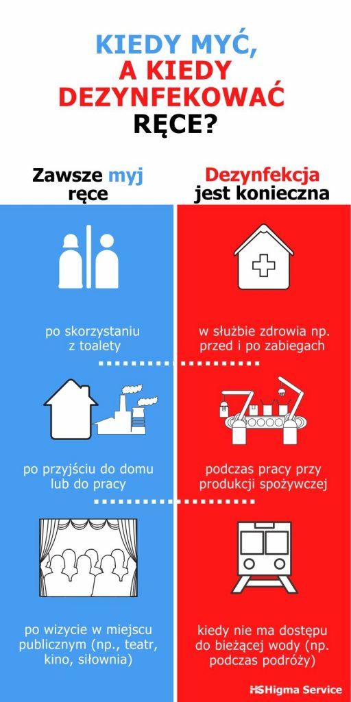 infografika, myć czy dezynfekować