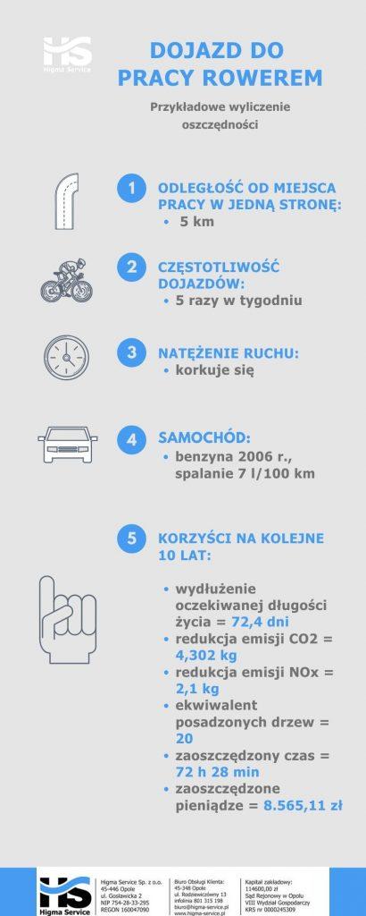 dojazd do pracy rowerem